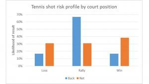 Tennis risk chart